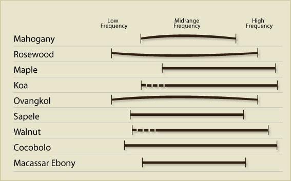 Guitar Tonewood Graph